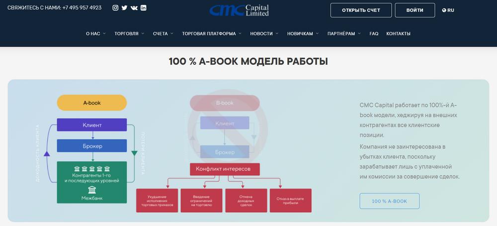CMC Capital Limited: реальные отзывы клиентов 2020